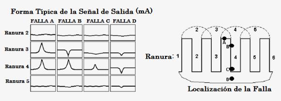 EM ELCID Test, figure 2